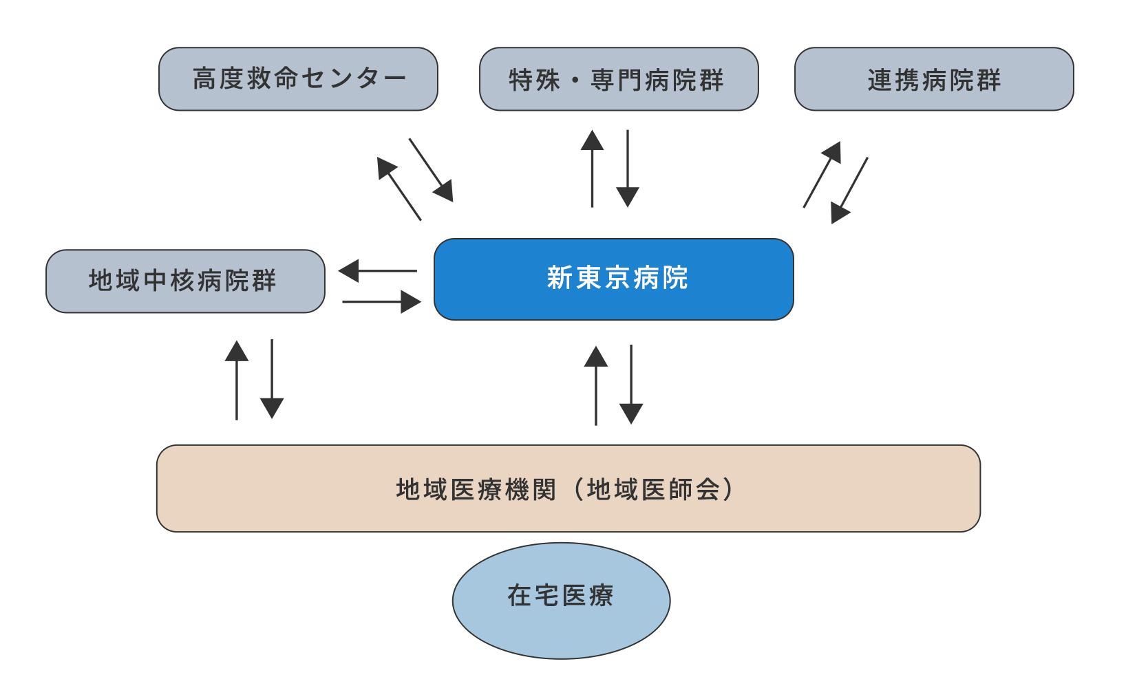 地域連携図