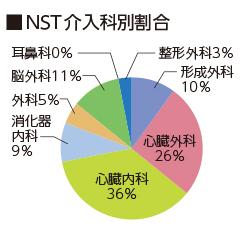 NST介入科別割合