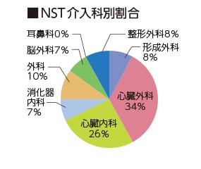 NST介入件数