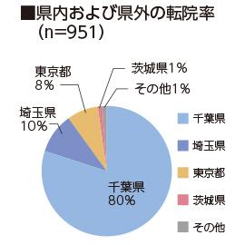 県内および県外の転院率(n=812)