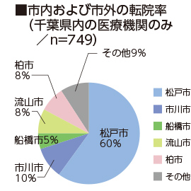 市内および市外の転院率(千葉県内の医療機関のみ/n=680)