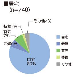 居宅(n=481)